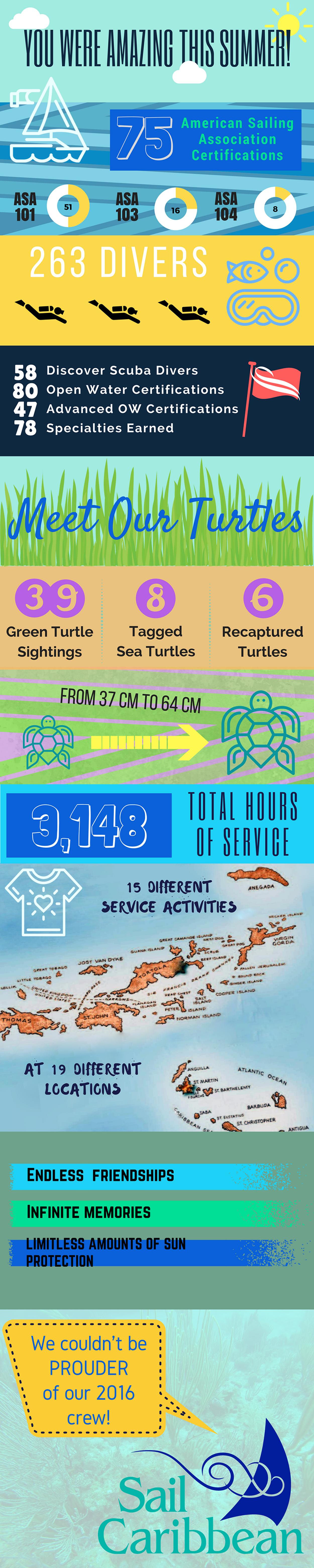 infographicsummer2016wrapup05x